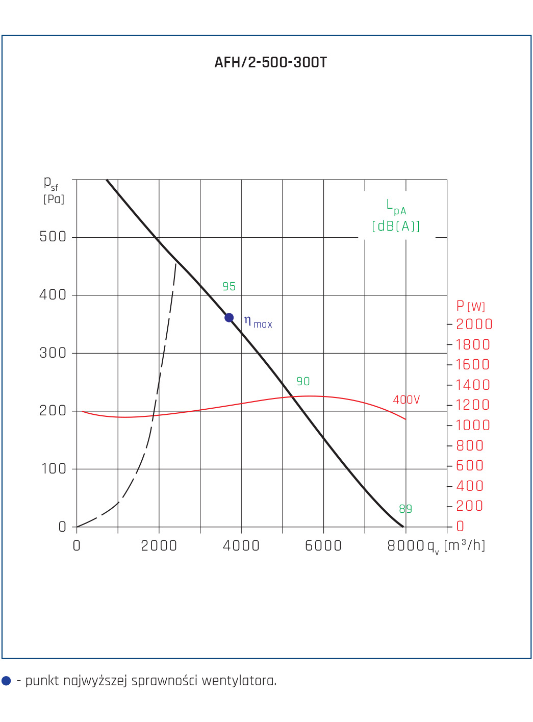 Wentylator osiowy AFH 17