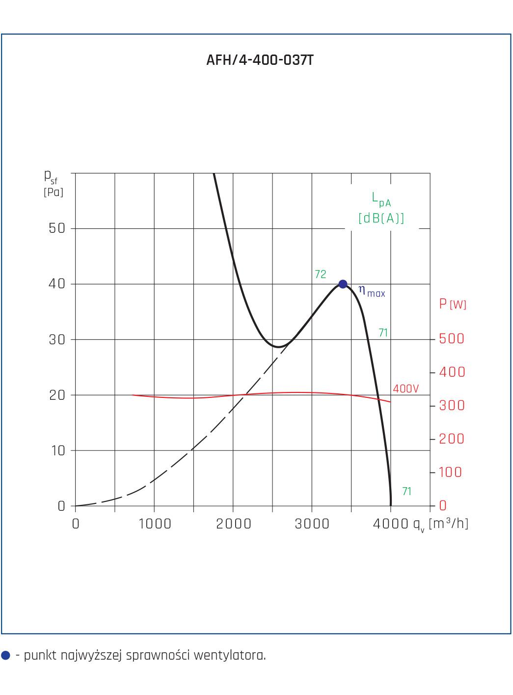 Wentylator osiowy AFH 19