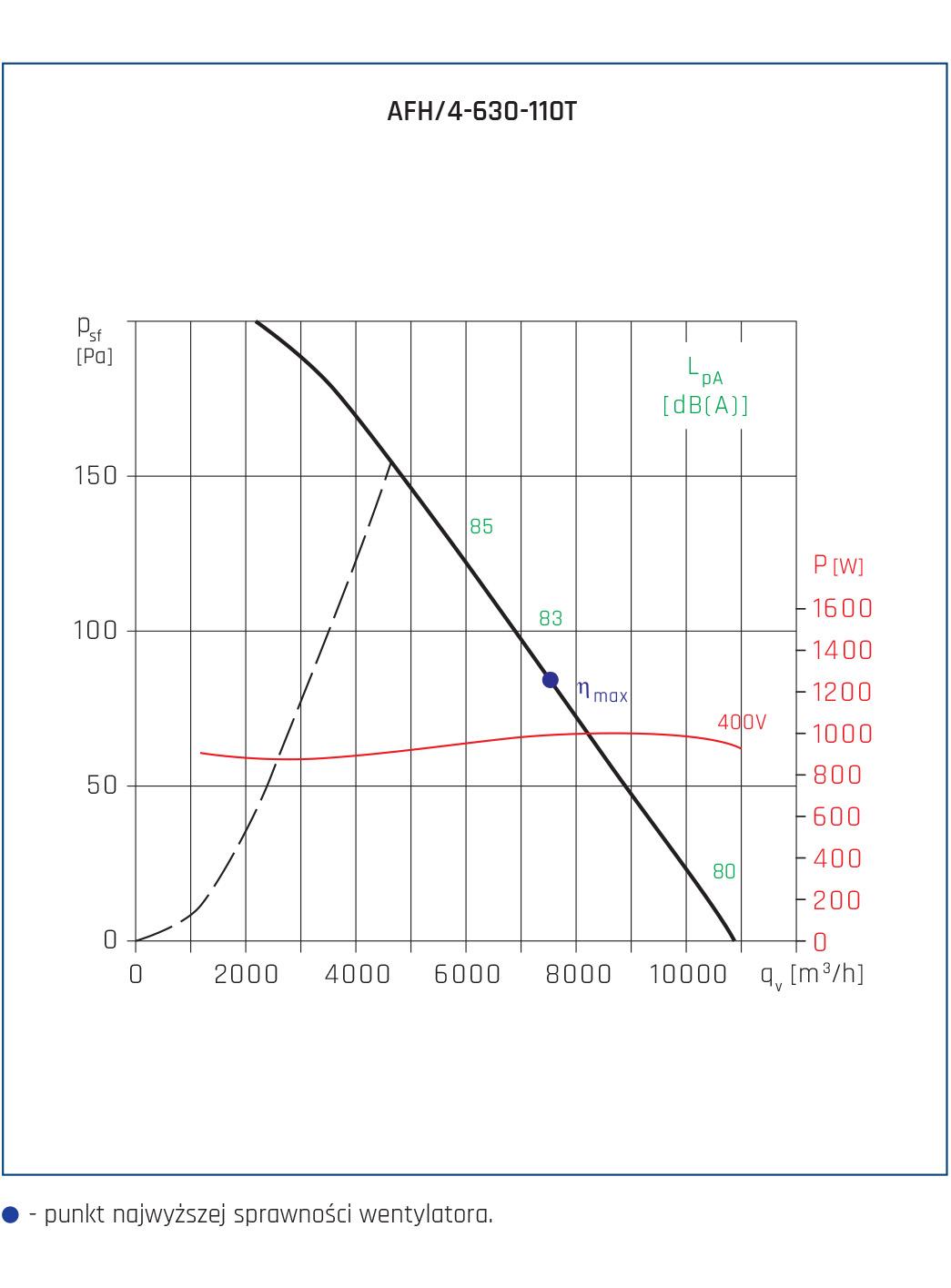 Wentylator osiowy AFH 23