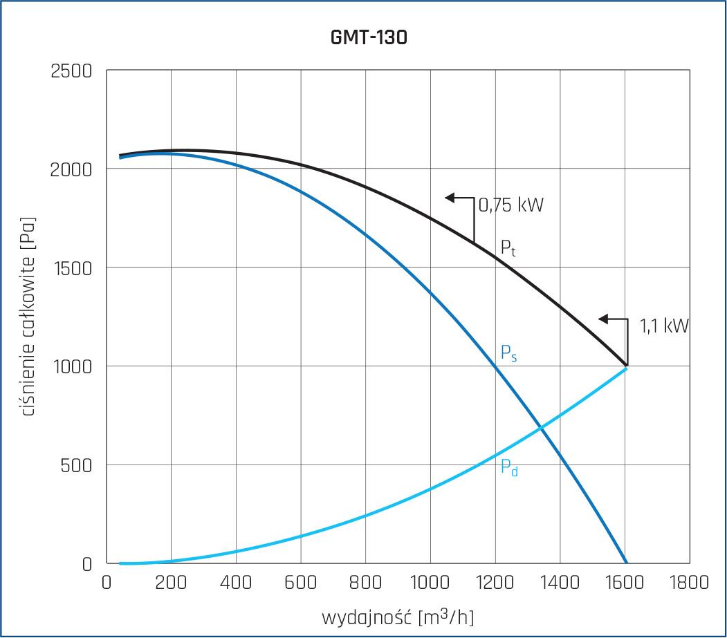 Wentylator promieniowy GMT 18