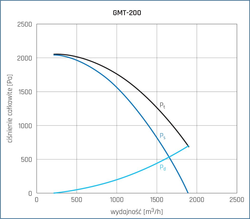Wentylator promieniowy GMT 20