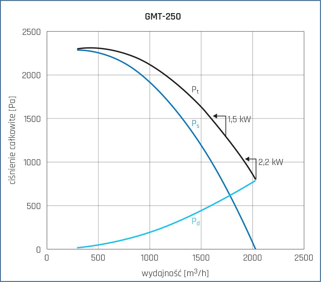 Wentylator promieniowy GMT 22