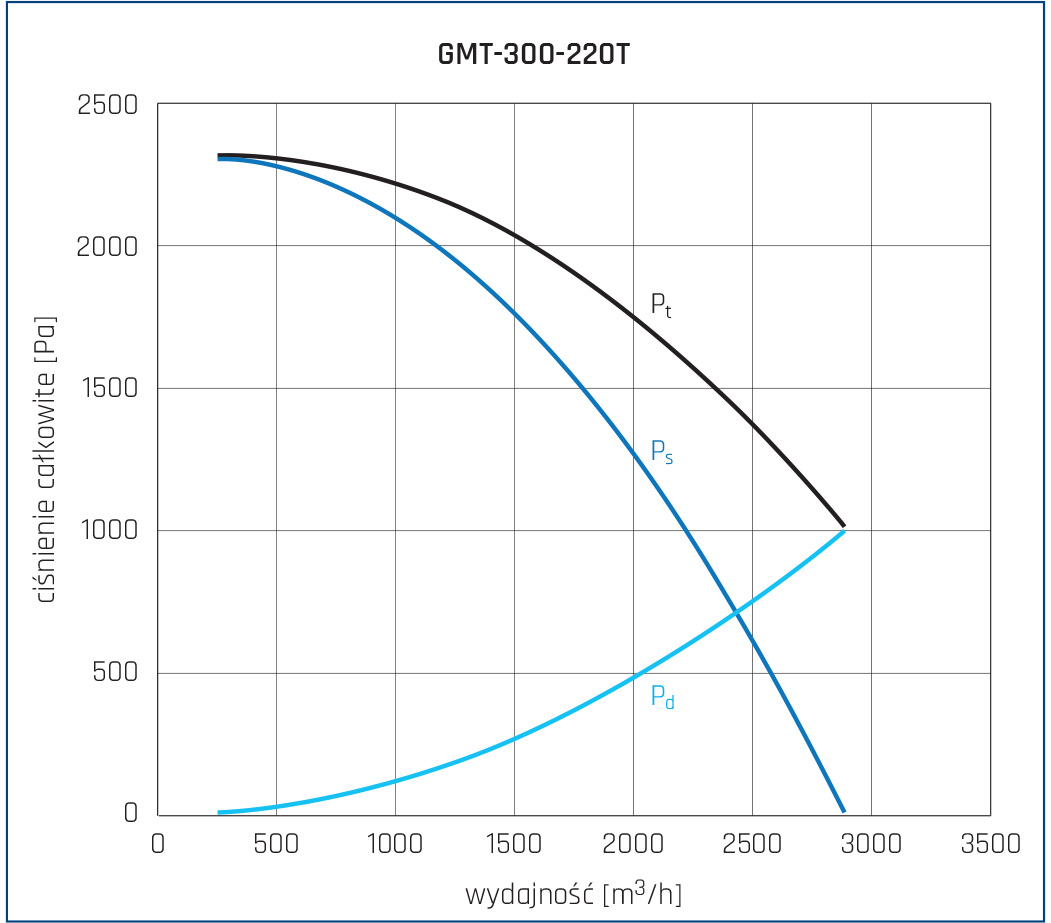 Wentylator promieniowy GMT 24
