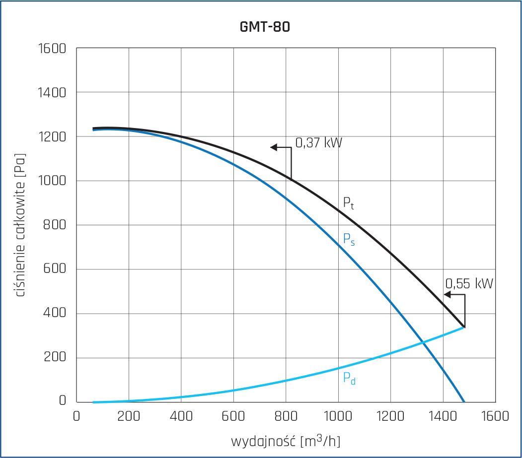Wentylator promieniowy GMT 14