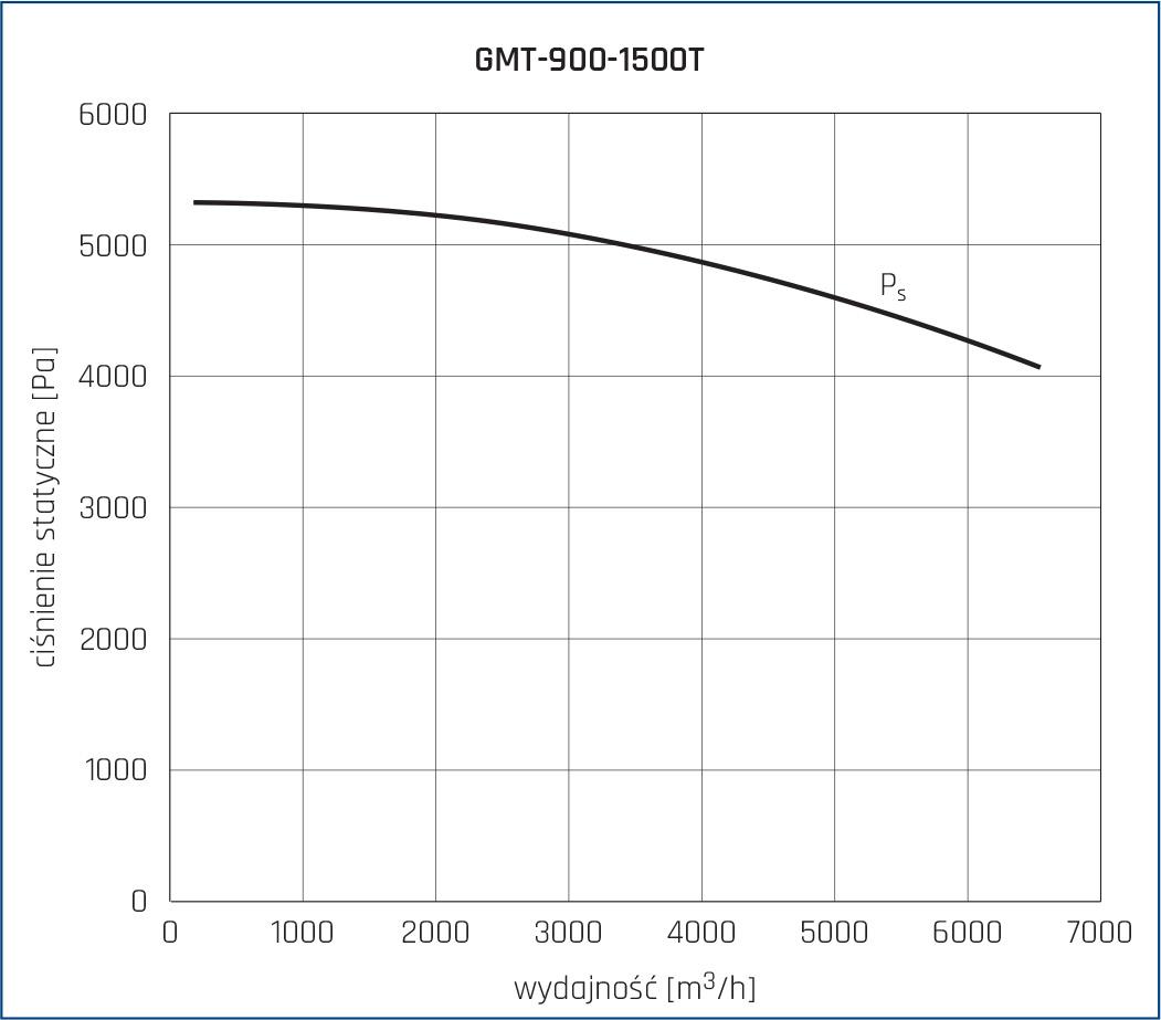 Wentylator promieniowy GMT 38