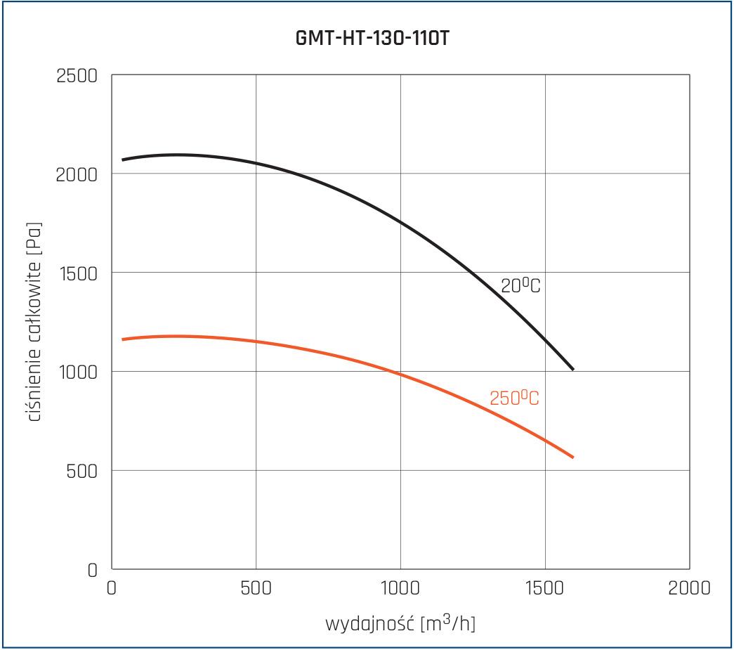 Wentylator promieniowy GMT-HT 12