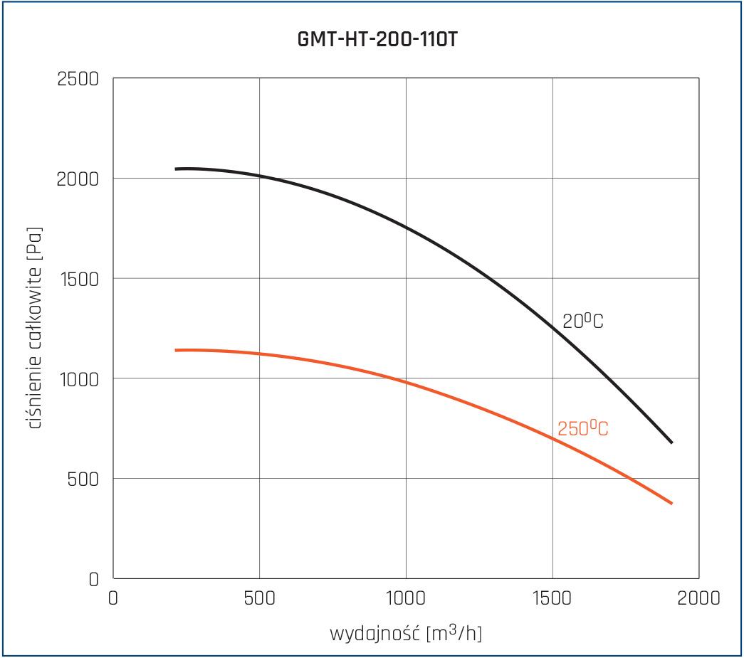Wentylator promieniowy GMT-HT 14