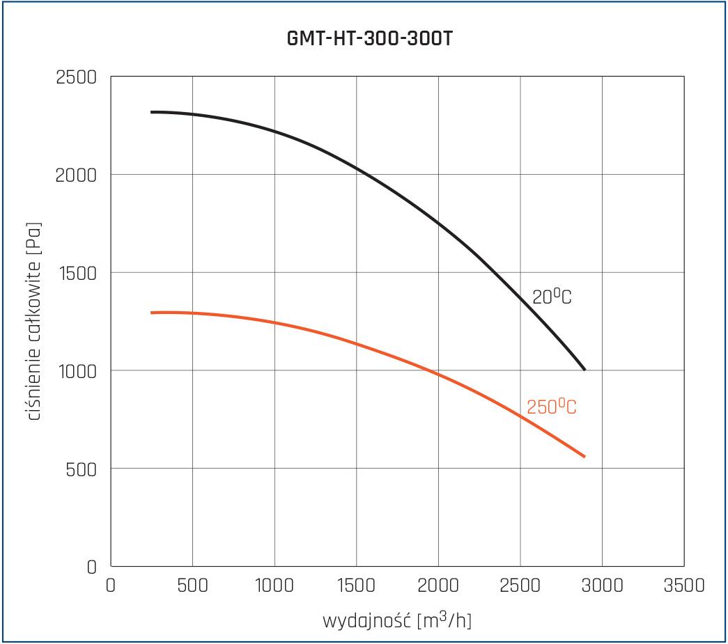 Wentylator promieniowy GMT-HT 16