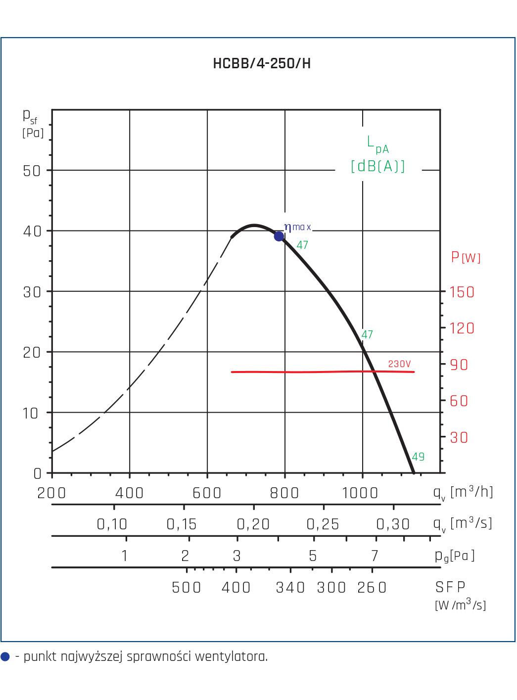 Wentylator ścienny Compact HCFT/B, HCBT/B 106