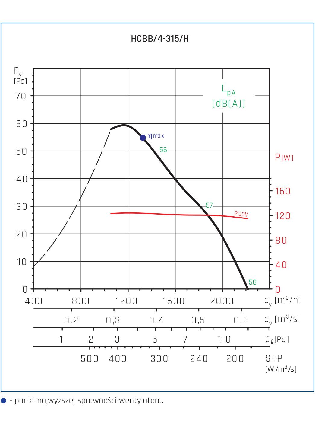 Wentylator ścienny Compact HCFT/B, HCBT/B 108