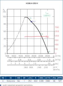 Wentylator ścienny Compact HCFT/B, HCBT/B 110