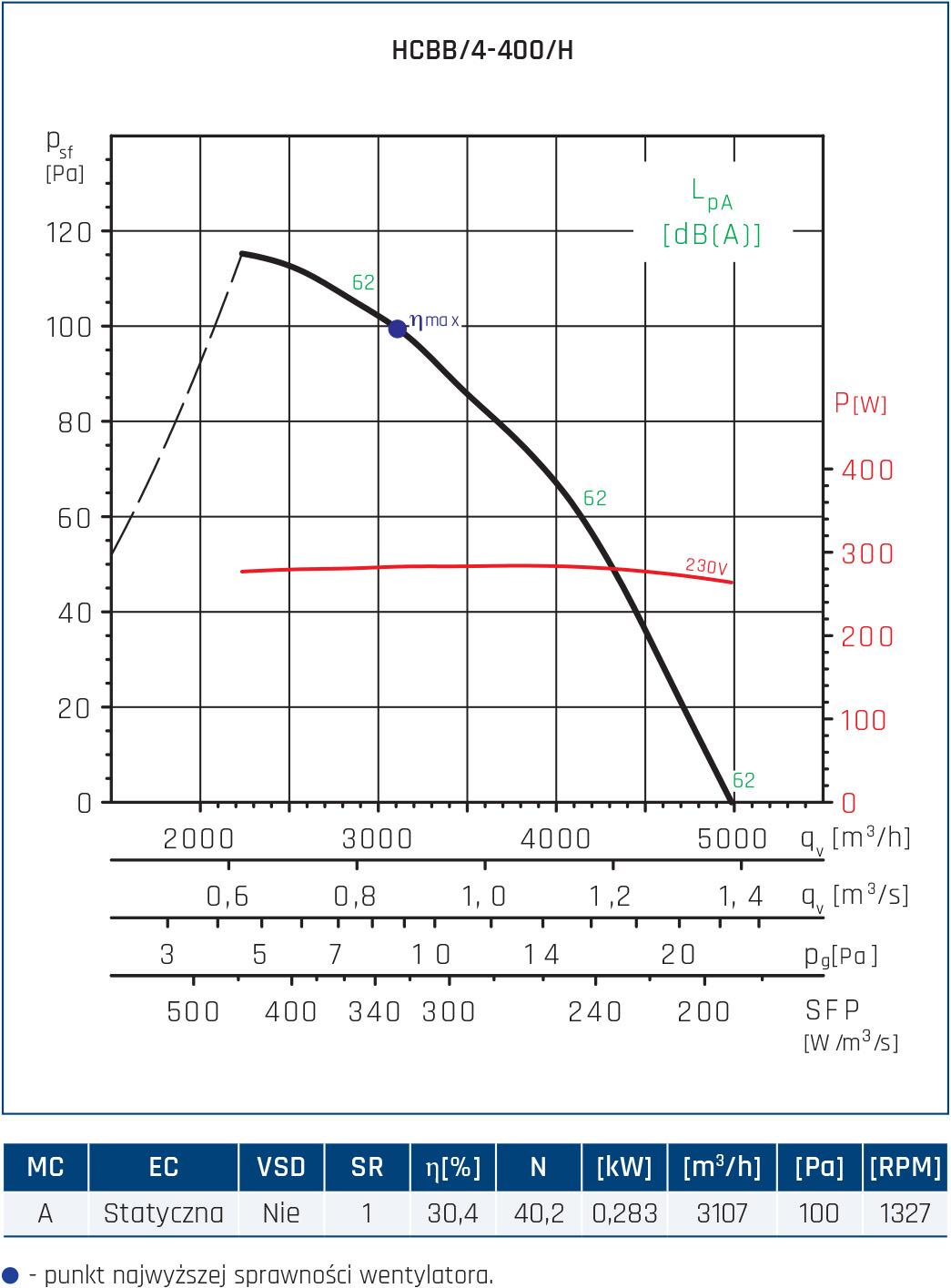 Wentylator ścienny Compact HCFT/B, HCBT/B 112