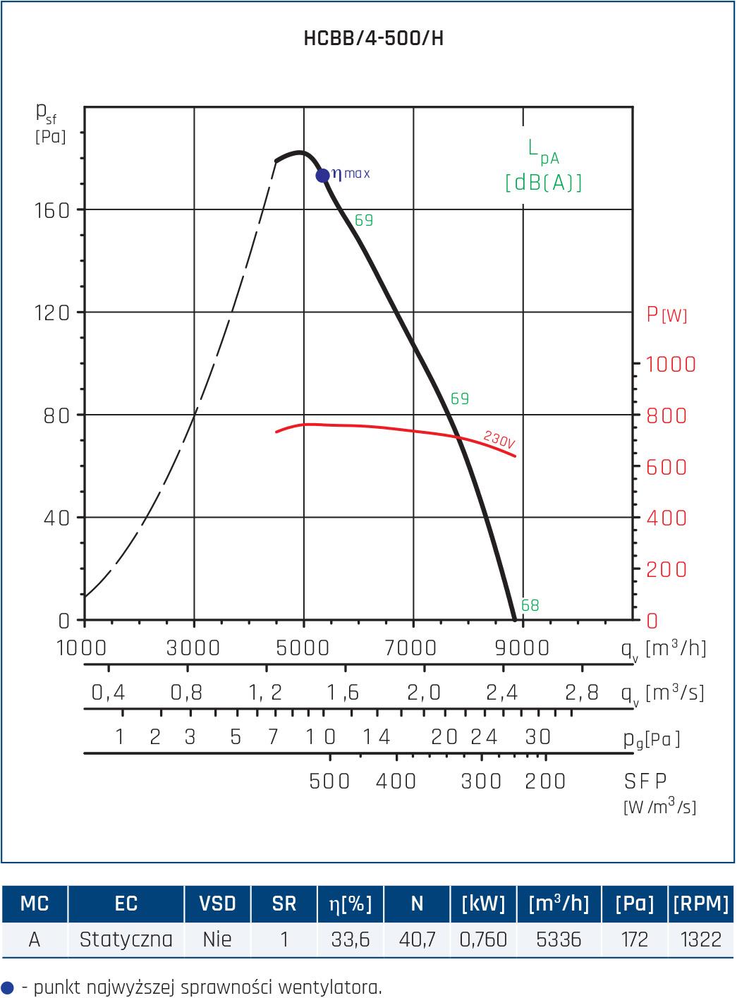 Wentylator ścienny Compact HCFT/B, HCBT/B 116