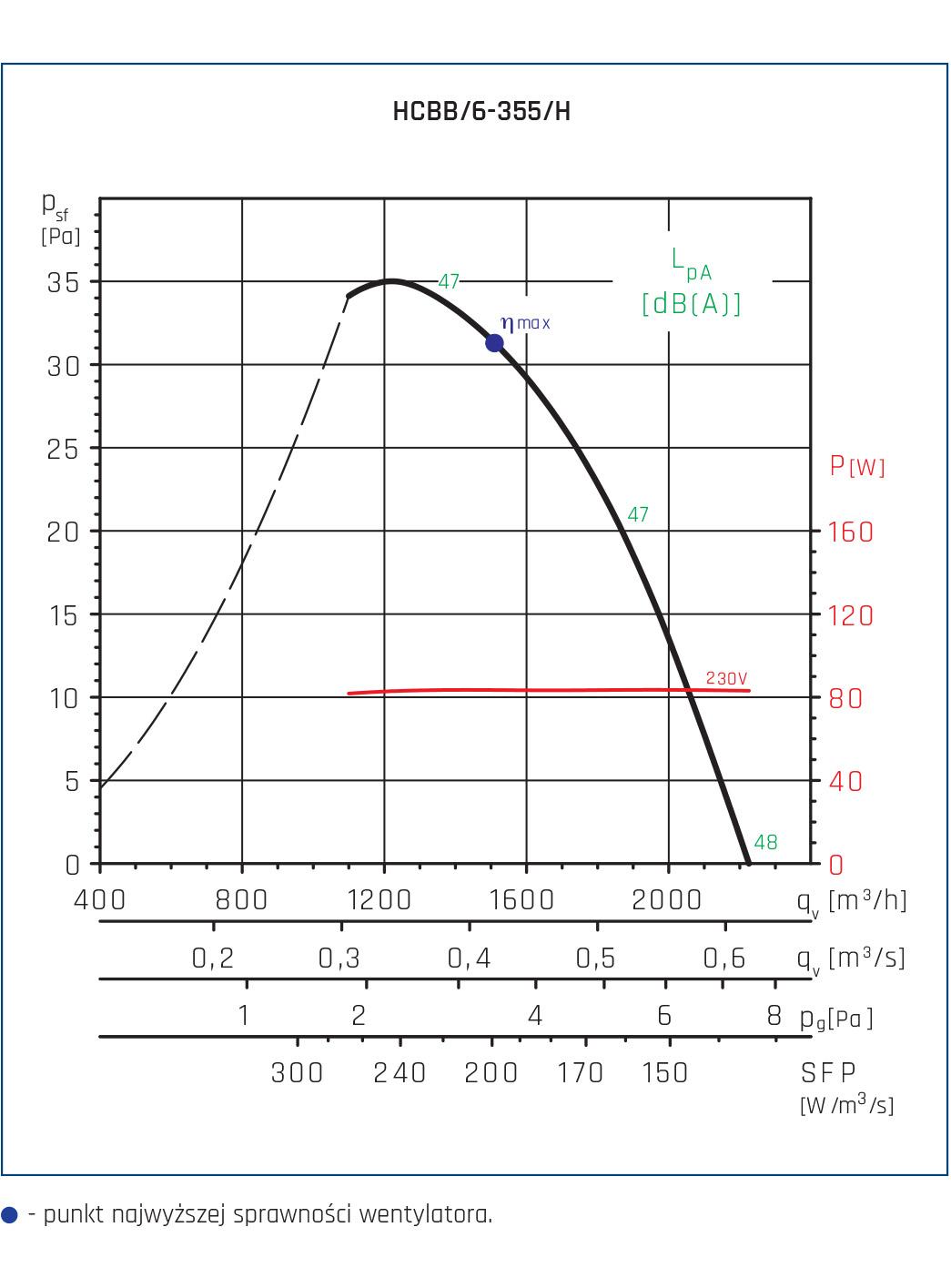 Wentylator ścienny Compact HCFT/B, HCBT/B 152
