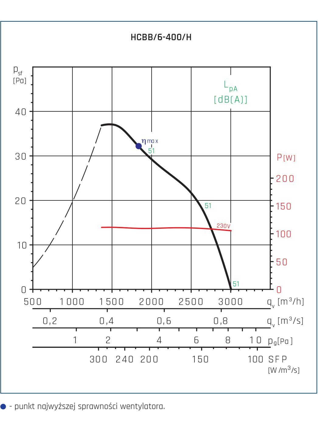 Wentylator ścienny Compact HCFT/B, HCBT/B 154