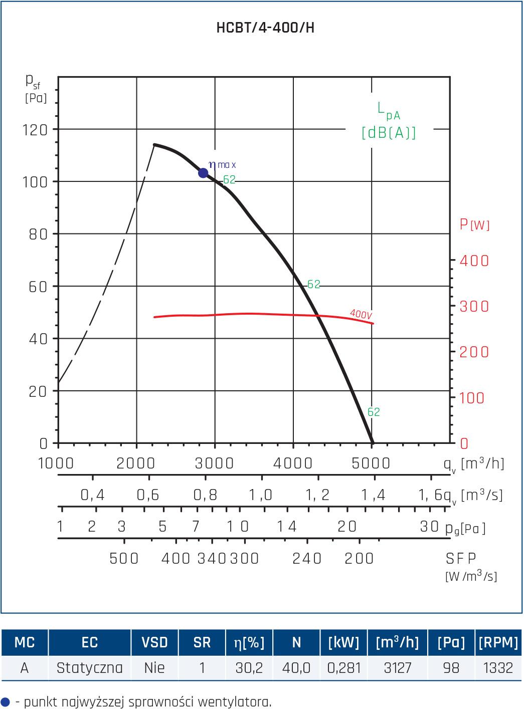 Wentylator przeciwwybuchowy Compact HCBT EX 17