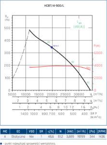 Wentylator przeciwwybuchowy Compact HCBT EX 33