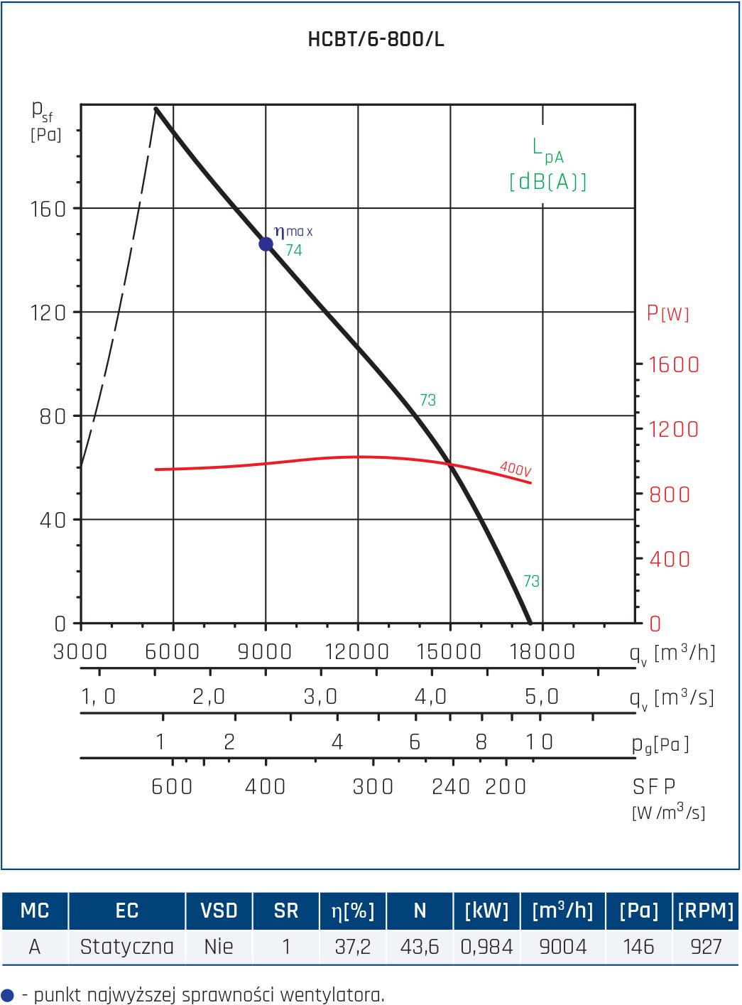 Wentylator przeciwwybuchowy Compact HCBT EX 55