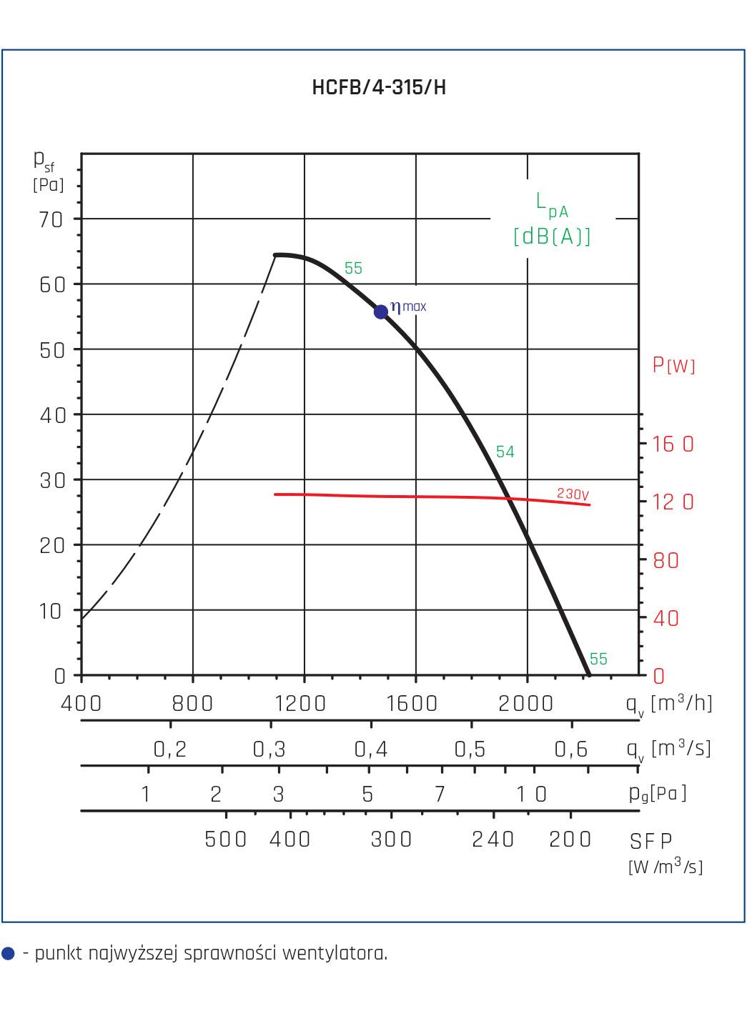 Wentylator ścienny Compact HCFT/B, HCBT/B 22