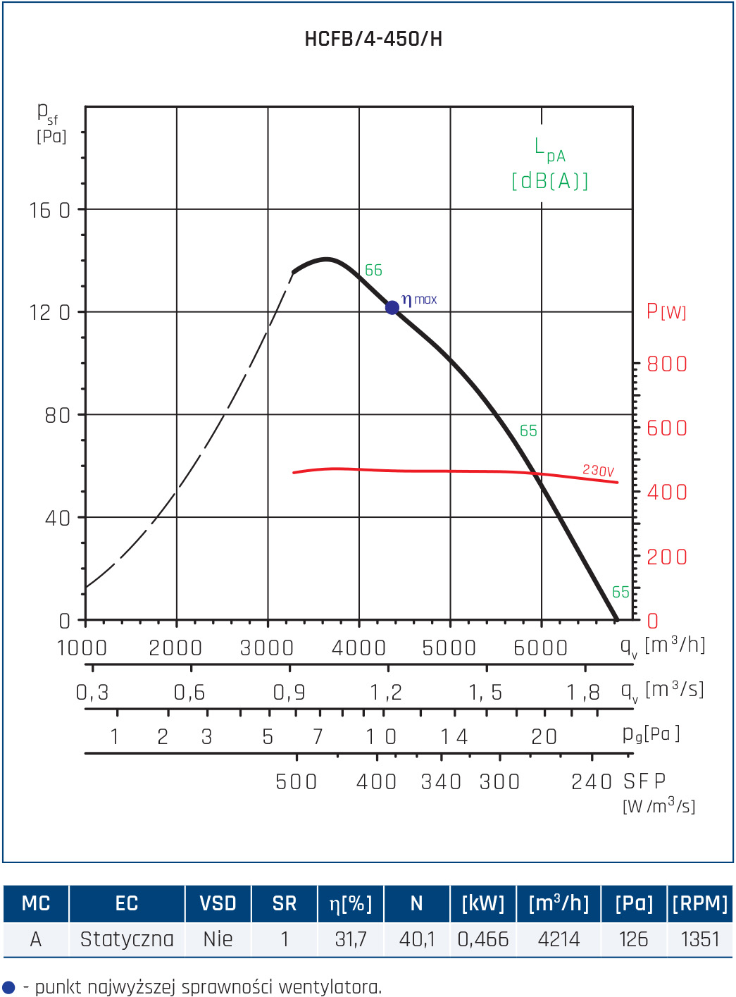 Wentylator ścienny Compact HCFT/B, HCBT/B 28