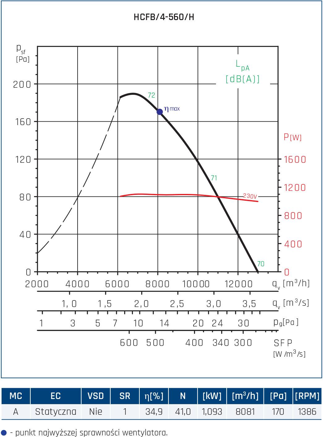 Wentylator ścienny Compact HCFT/B, HCBT/B 76