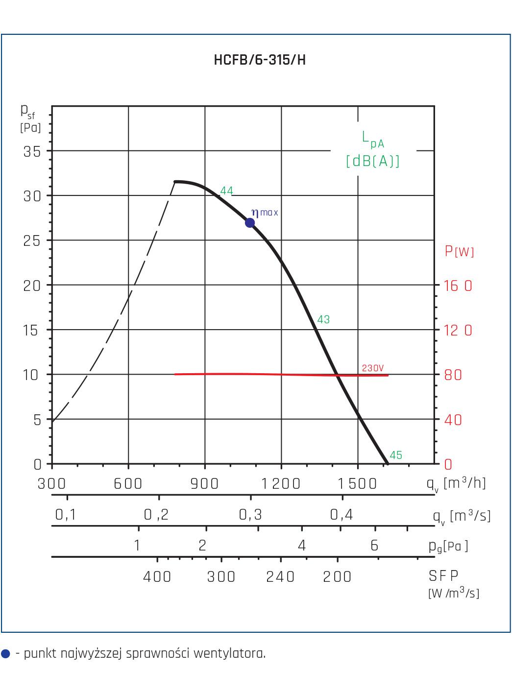 Wentylator ścienny Compact HCFT/B, HCBT/B 66