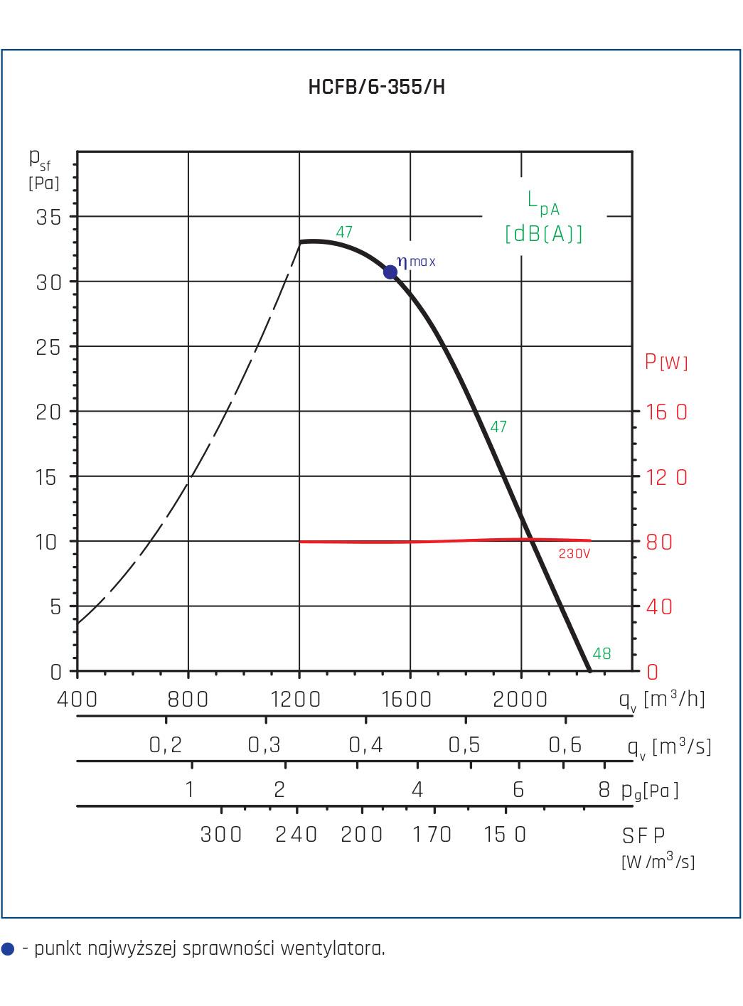 Wentylator ścienny Compact HCFT/B, HCBT/B 68
