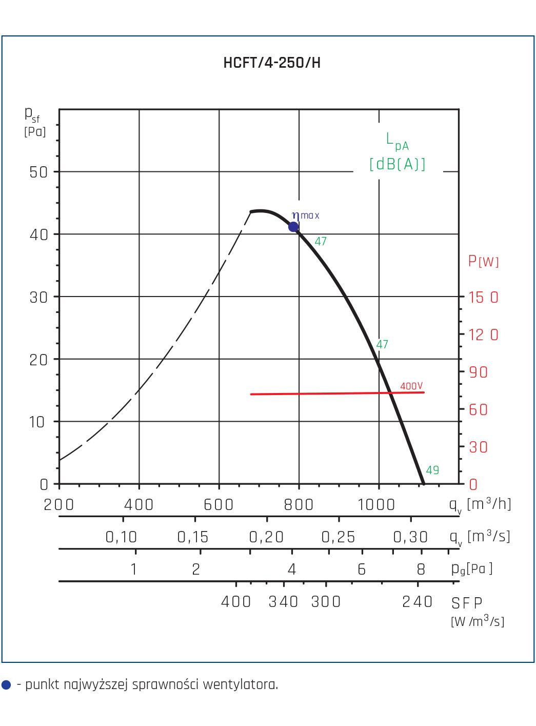 Wentylator ścienny Compact HCFT/B, HCBT/B 36
