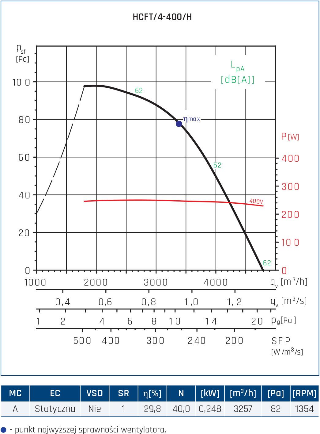 Wentylator ścienny Compact HCFT/B, HCBT/B 42