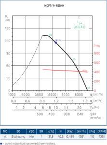 Wentylator ścienny Compact HCFT/B, HCBT/B 44