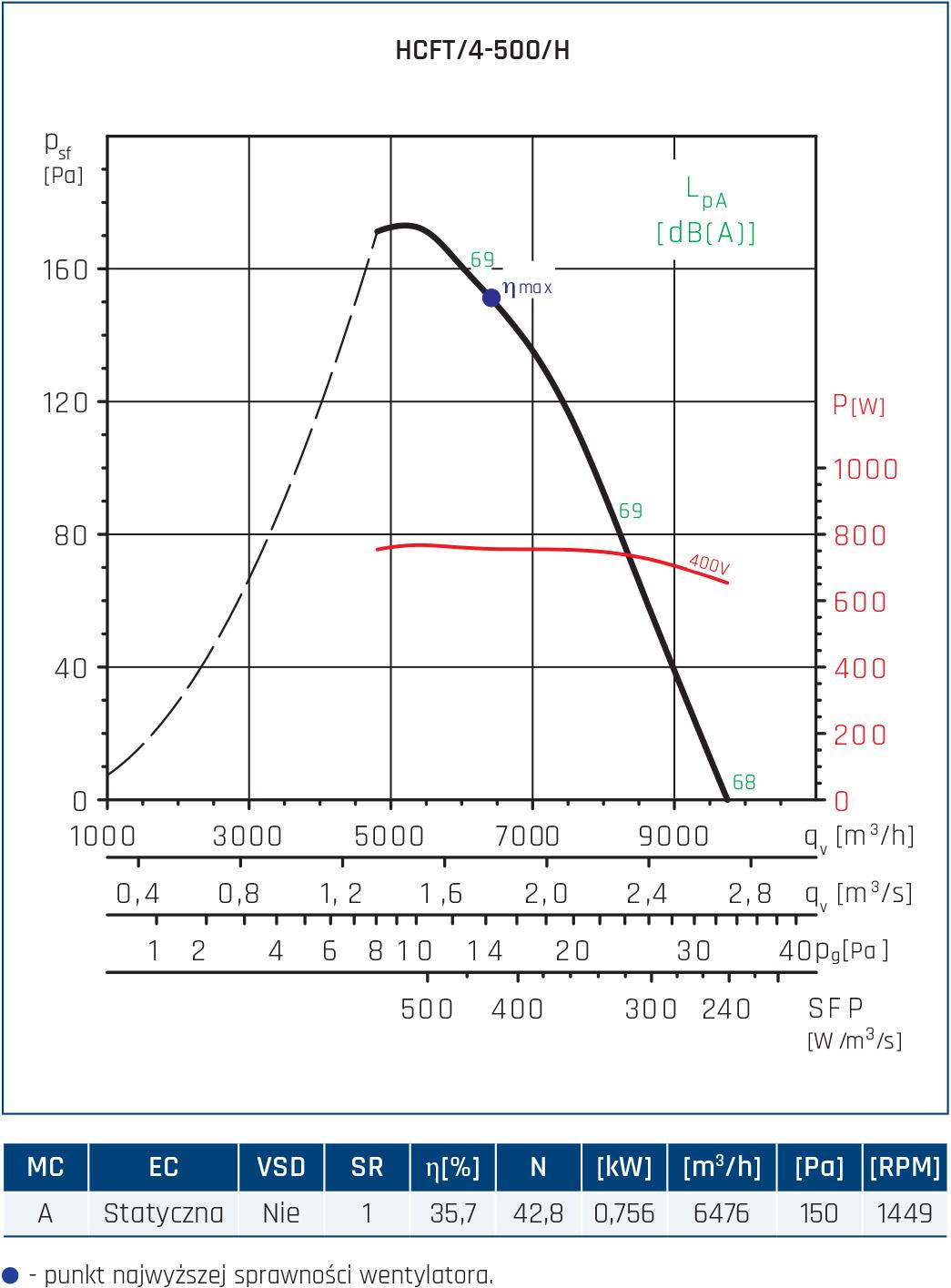 Wentylator ścienny Compact HCFT/B, HCBT/B 46