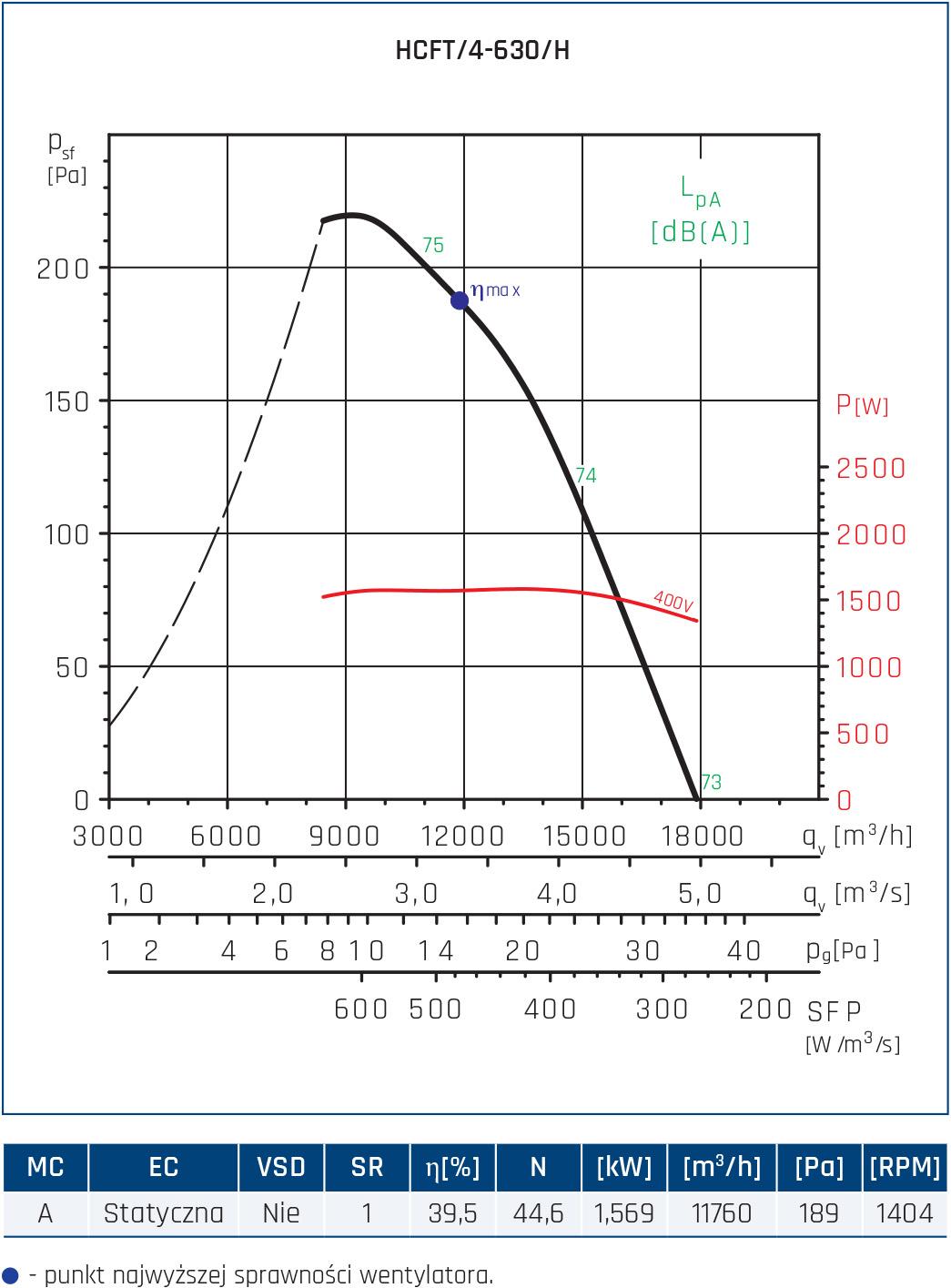 Wentylator ścienny Compact HCFT/B, HCBT/B 50