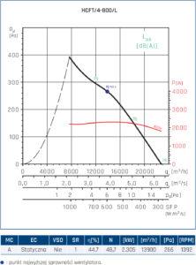 Wentylator ścienny Compact HCFT/B, HCBT/B 54