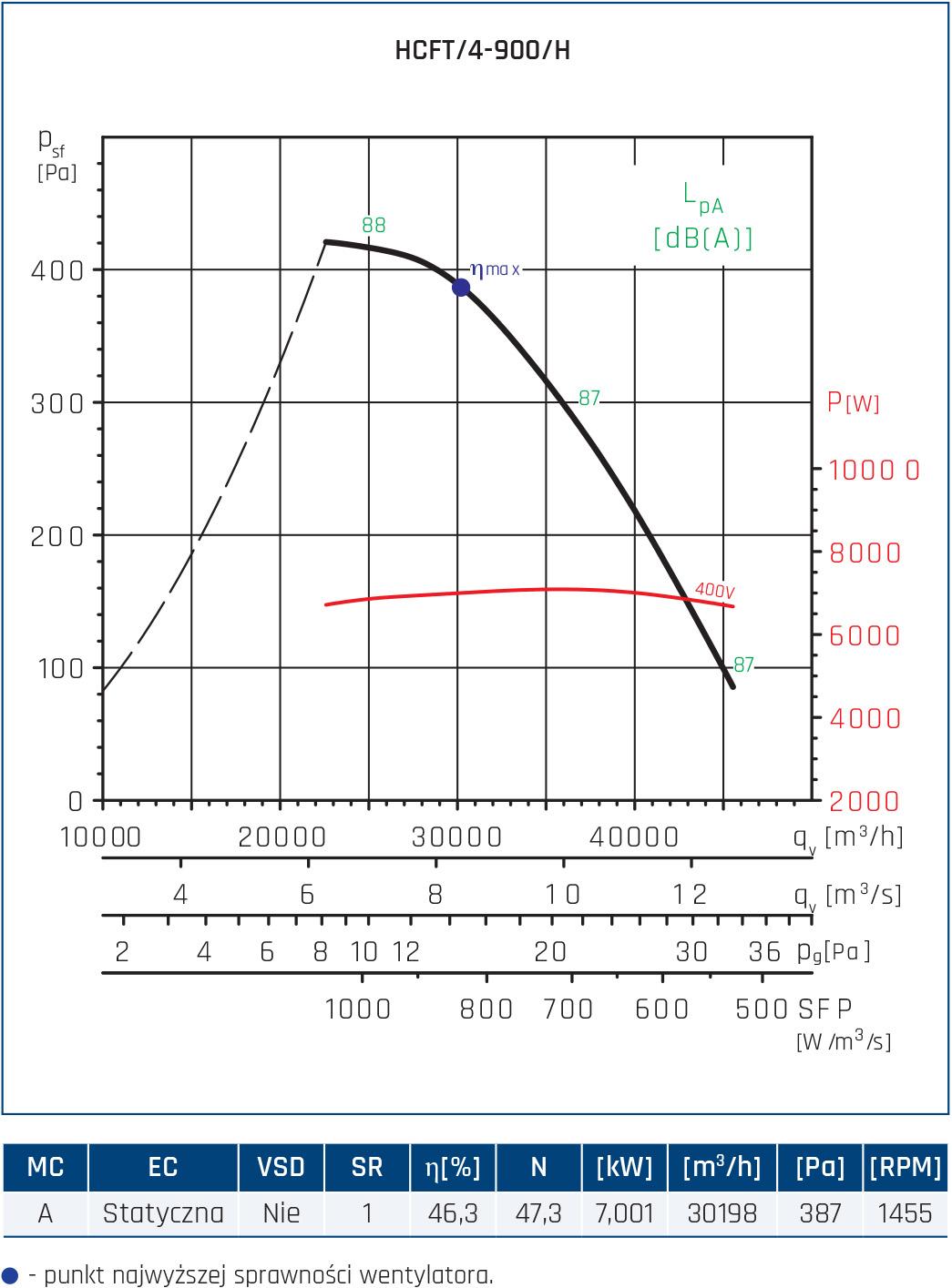 Wentylator ścienny Compact HCFT/B, HCBT/B 60