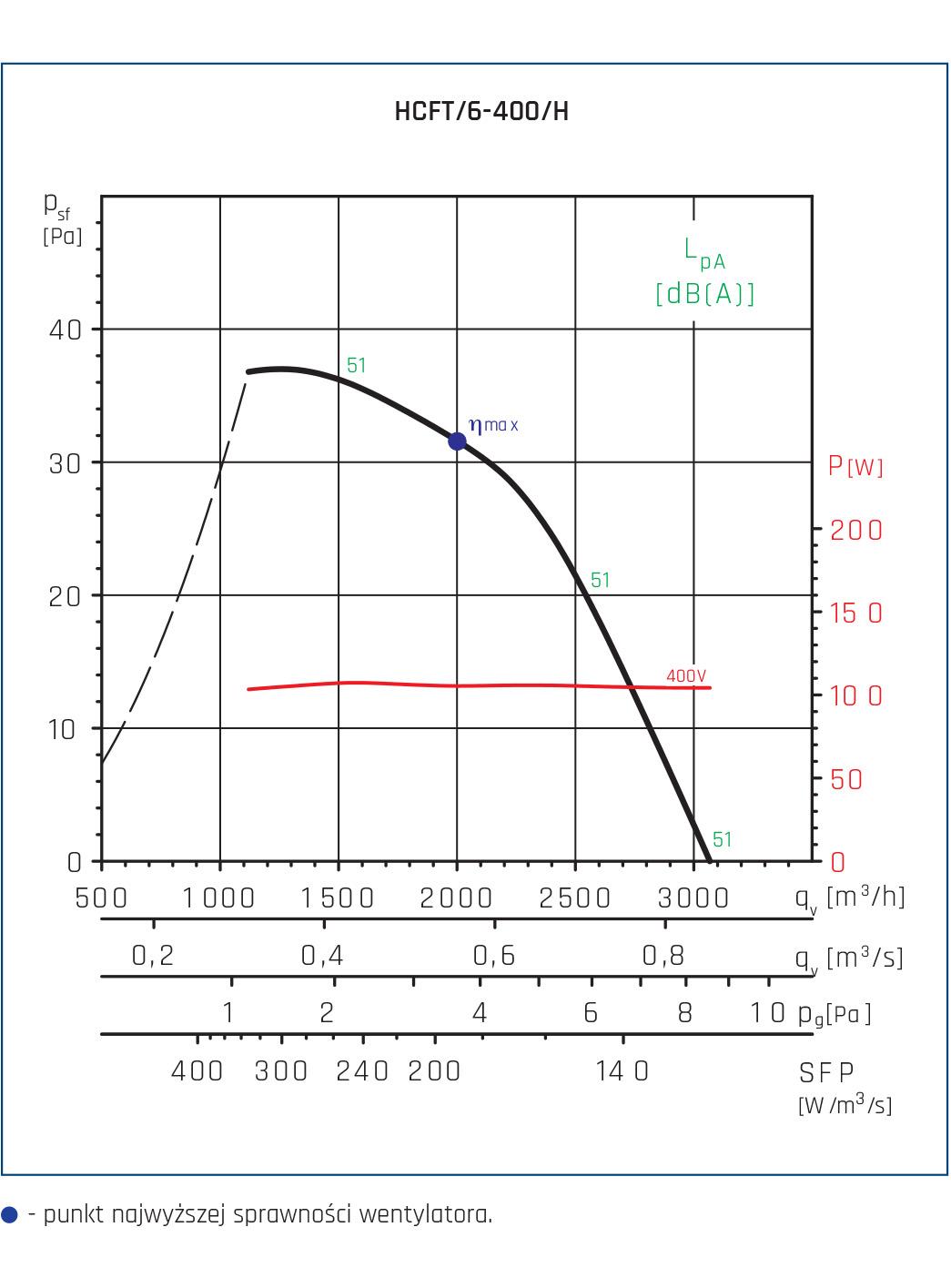 Wentylator ścienny Compact HCFT/B, HCBT/B 82