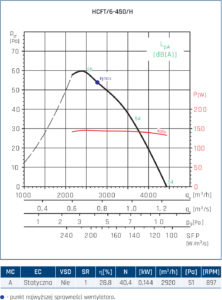 Wentylator ścienny Compact HCFT/B, HCBT/B 84
