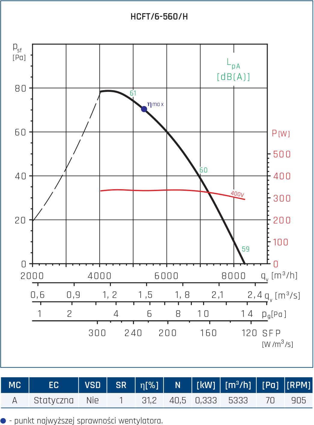 Wentylator ścienny Compact HCFT/B, HCBT/B 88
