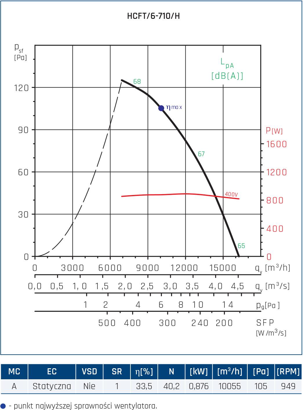 Wentylator ścienny Compact HCFT/B, HCBT/B 92