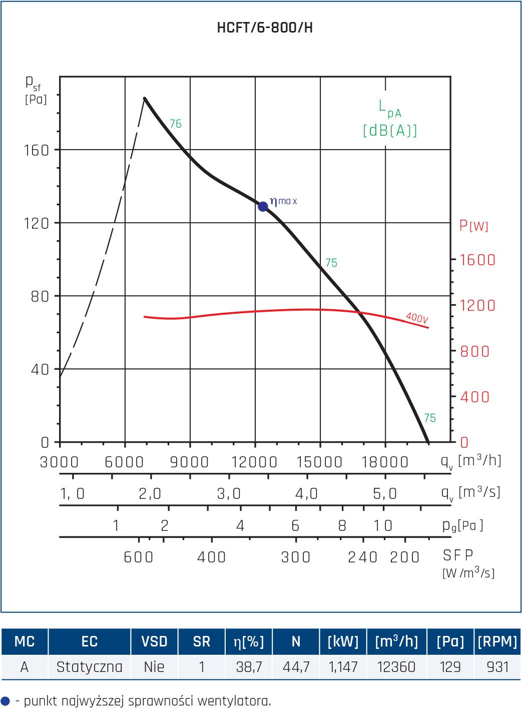 Wentylator ścienny Compact HCFT/B, HCBT/B 96