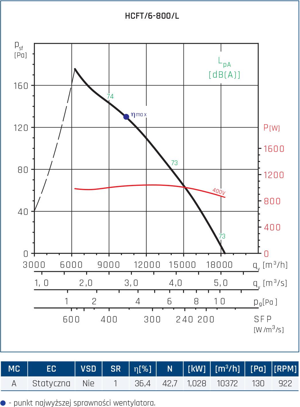 Wentylator ścienny Compact HCFT/B, HCBT/B 94