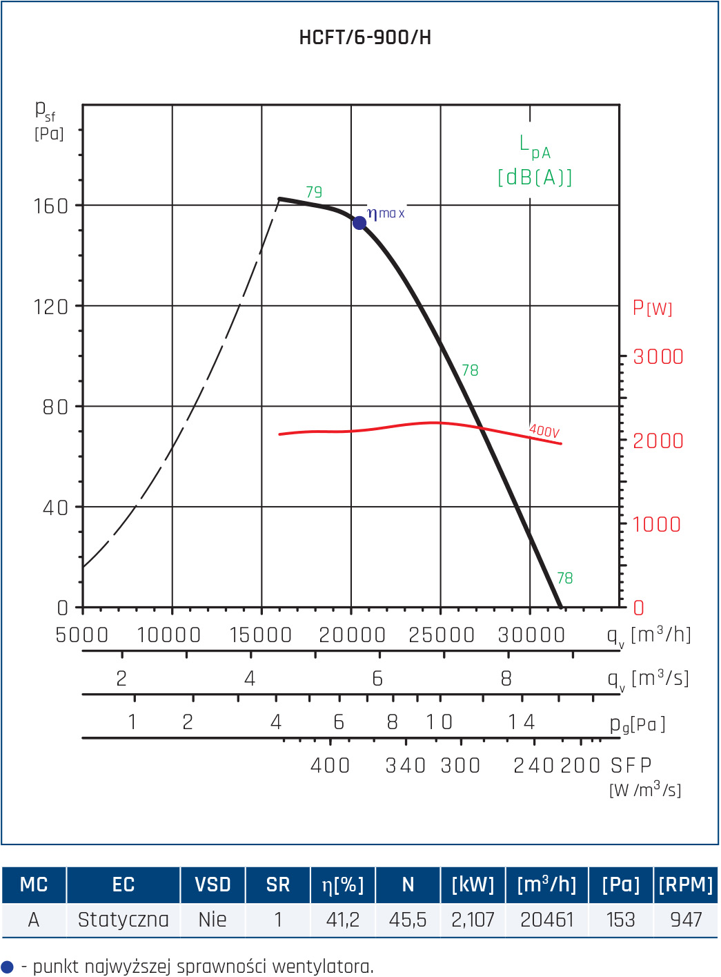 Wentylator ścienny Compact HCFT/B, HCBT/B 100