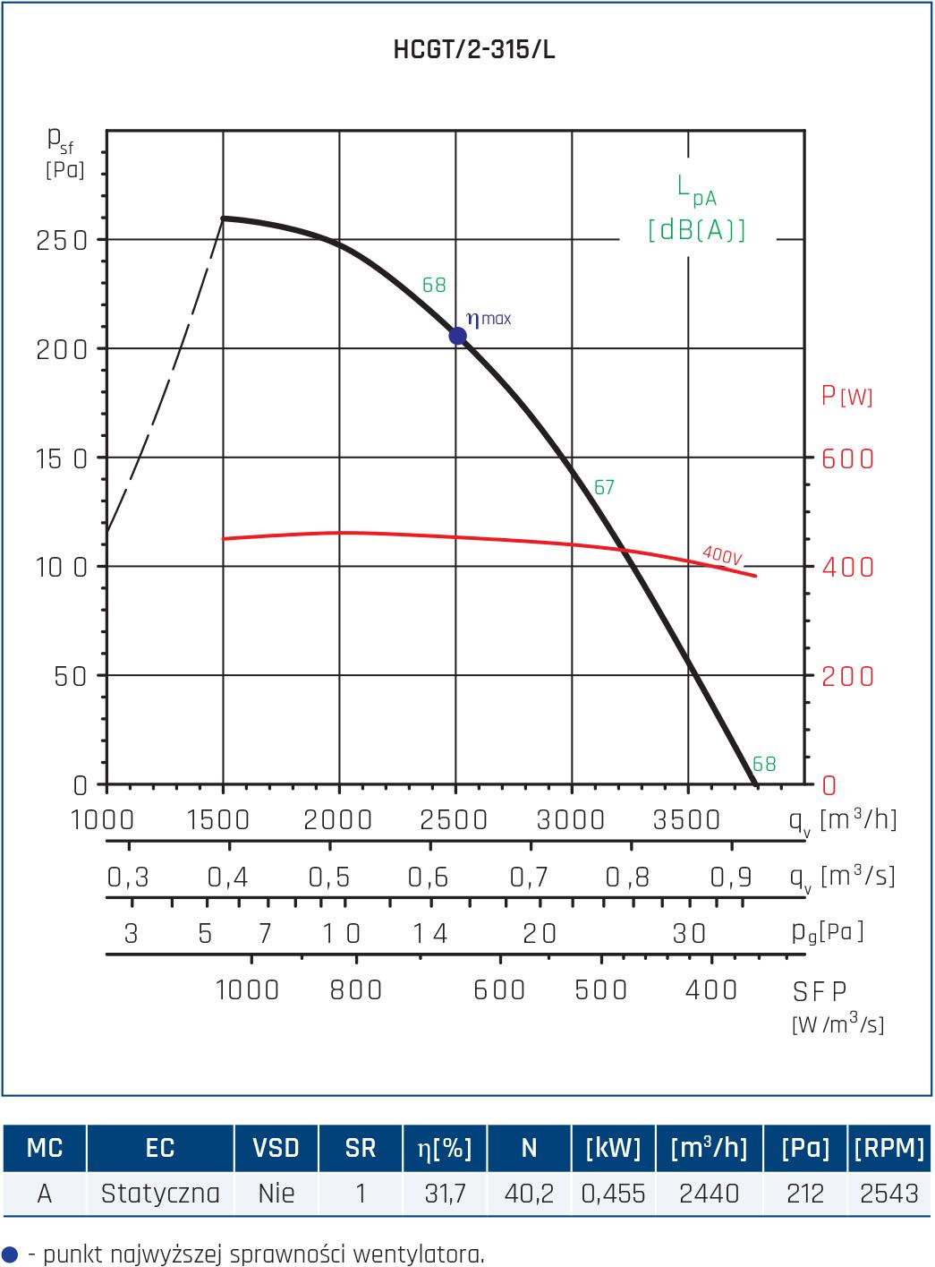 Wentylator ścienny Compact HCFT/B, HCBT/B 16
