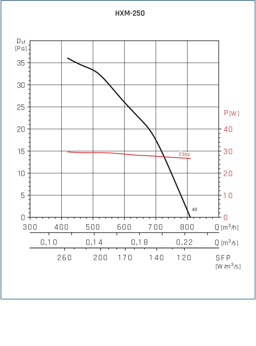 Wentylator osiowy HXM 9