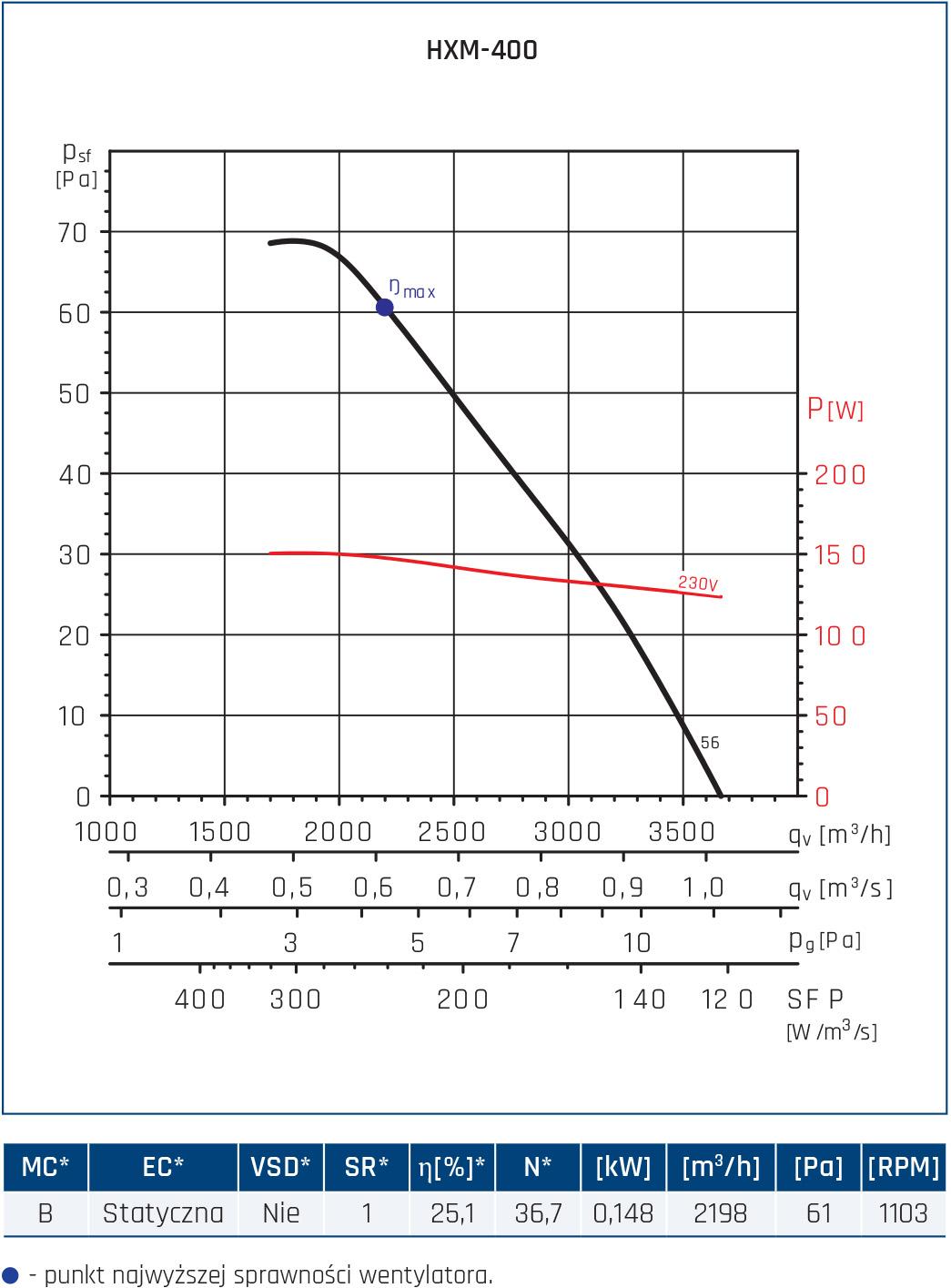 Wentylator osiowy HXM 15