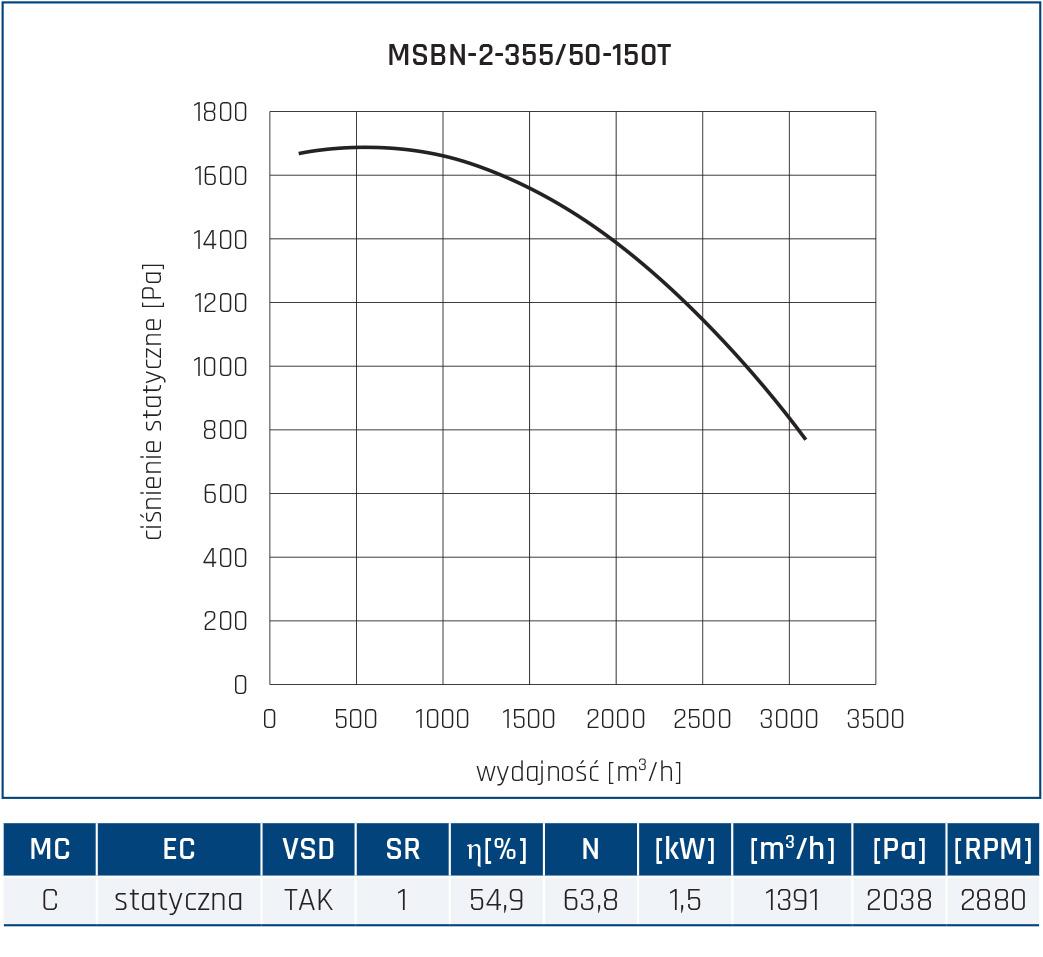 Wentylator promieniowy MSBN 8