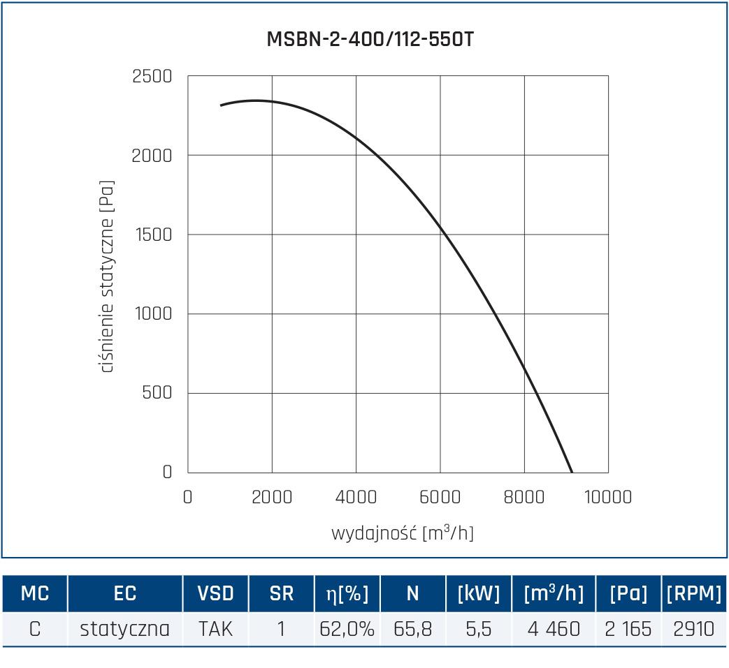 Wentylator promieniowy MSBN 28