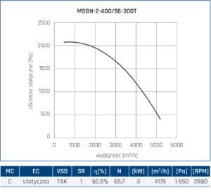 Wentylator promieniowy MSBN 20