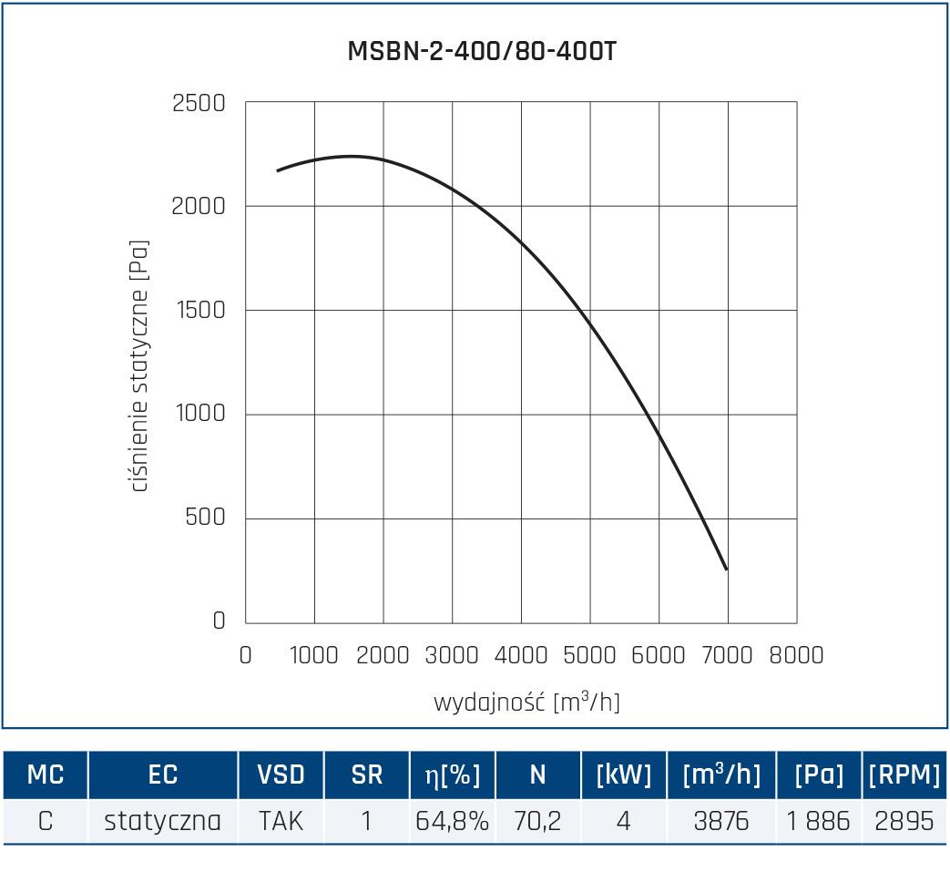 Wentylator promieniowy MSBN 24