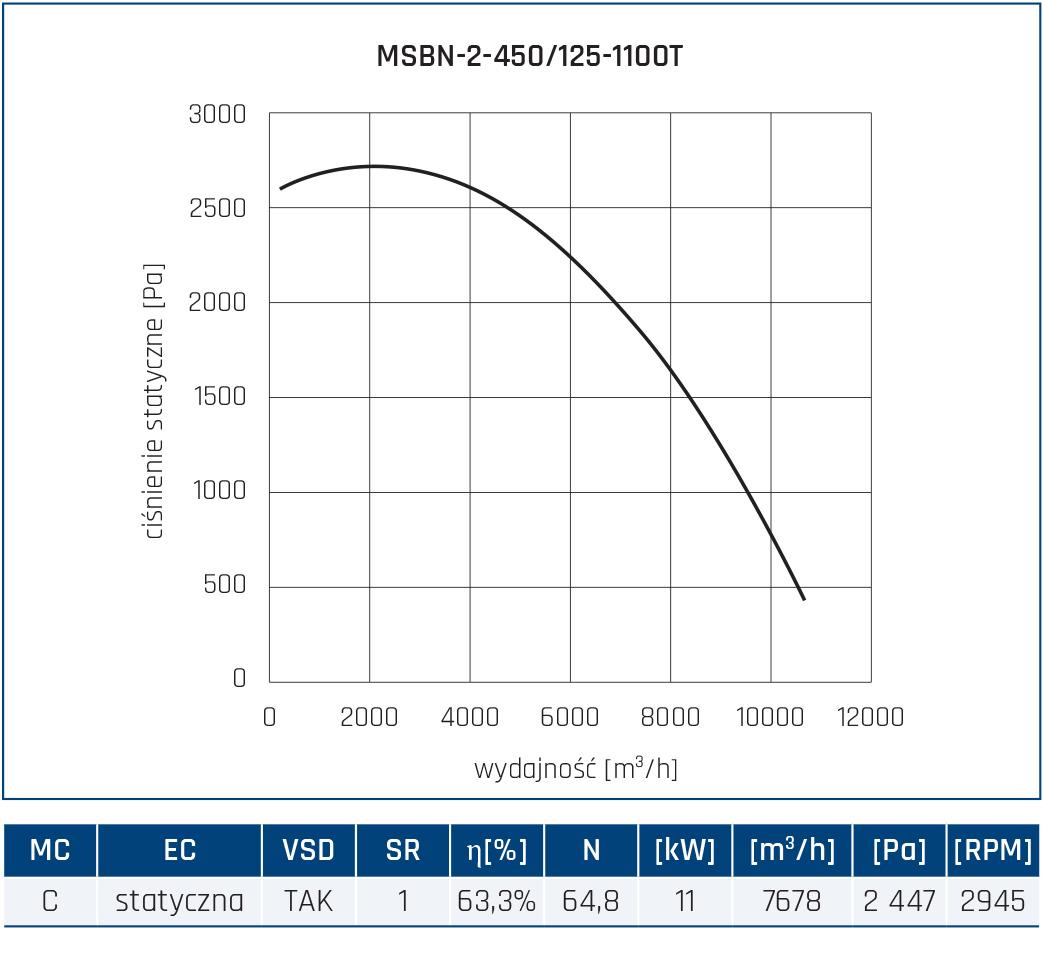 Wentylator promieniowy MSBN 40