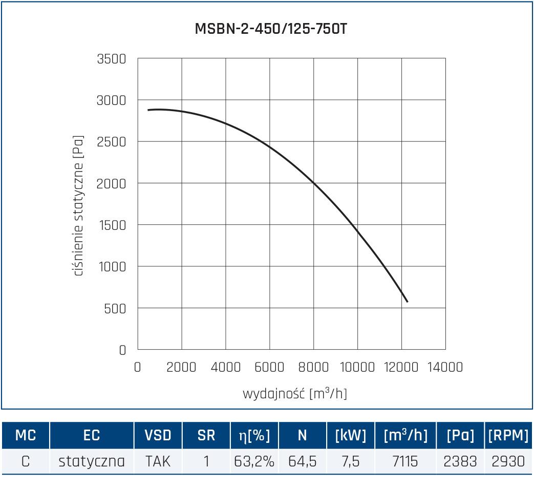 Wentylator promieniowy MSBN 42